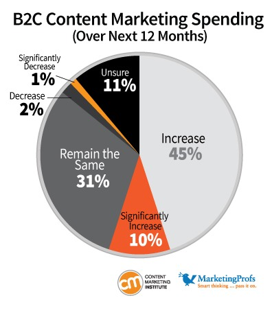 B2C Content Marketing Spending from Content Marketing Institute