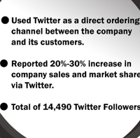 ROI of business using Twitter