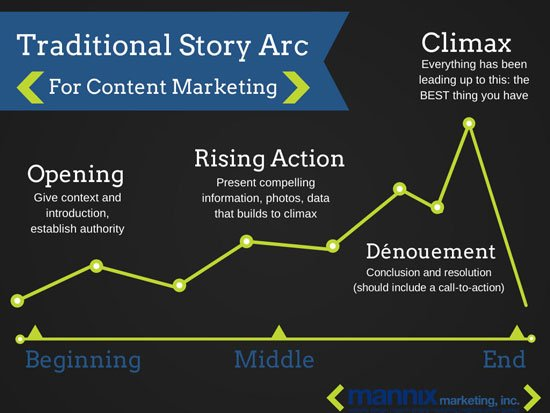 Traditional Story Arc for Content Marketing
