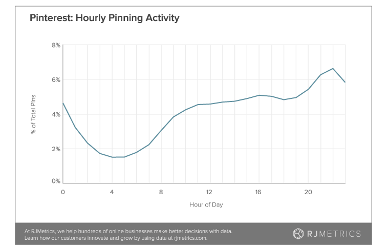 hourly pinning activity