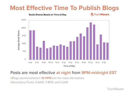 REVISED Most Effective Time to Publish Graph copy