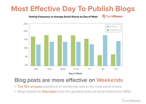 Revised Effective Blog Graph copy