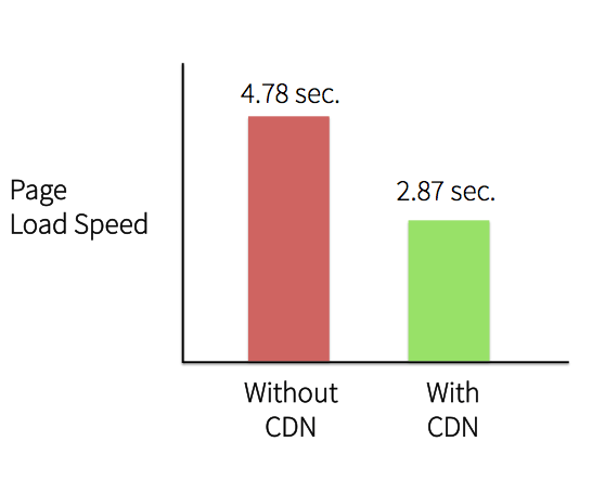 website load speed CDN example