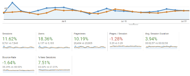screen shot of a Google Analytics dashboard