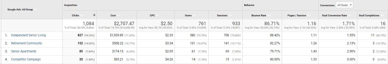 Screenshot of Google Analytics Acquisition Report