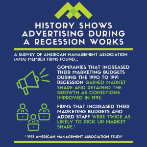 History Shows Advertising During a Recession Works Infographic